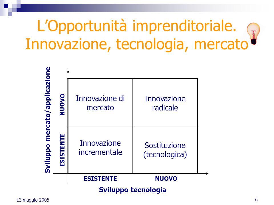 6 13 maggio 2005 LOpportunità imprenditoriale. Innovazione, tecnologia, mercato Innovazione di mercato Innovazione radicale Innovazione incrementale S