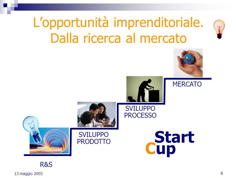 8 13 maggio 2005 Lopportunità imprenditoriale. Dalla ricerca al mercato R&S SVILUPPO PRODOTTO SVILUPPO PROCESSO MERCATO Start Cup