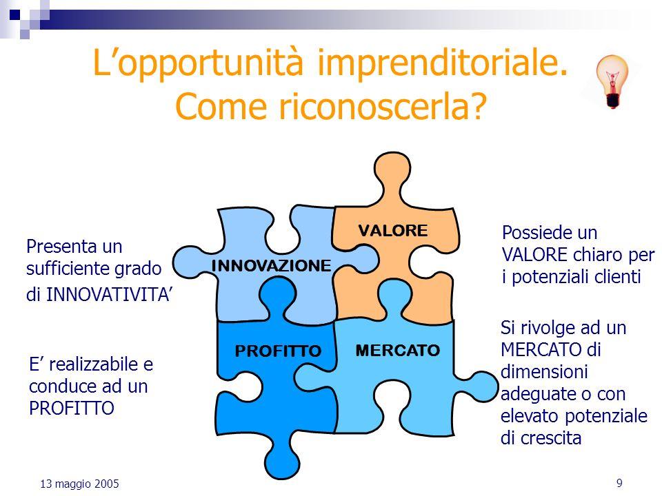 9 13 maggio 2005 Lopportunità imprenditoriale. Come riconoscerla? INNOVAZIONE VALORE PROFITTO MERCATO Presenta un sufficiente grado di INNOVATIVITA E