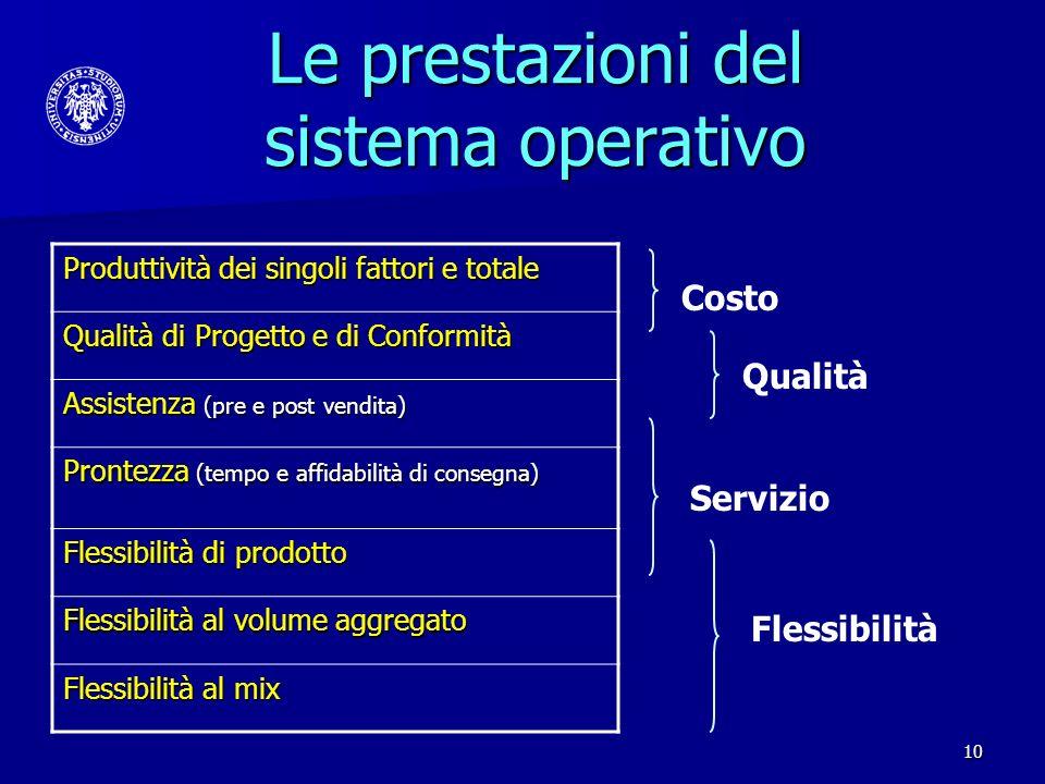 10 Le prestazioni del sistema operativo Costo Qualità Servizio Flessibilità Produttività dei singoli fattori e totale Qualità di Progetto e di Conform