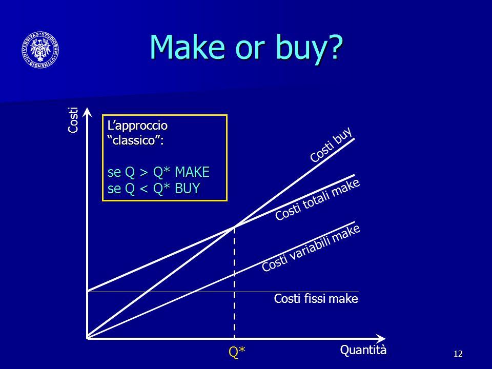 12 Make or buy? Costi fissi make Costi variabili make Costi totali make Costi buy Q* Lapproccio classico: se Q > Q* MAKE se Q < Q* BUY Quantità Costi