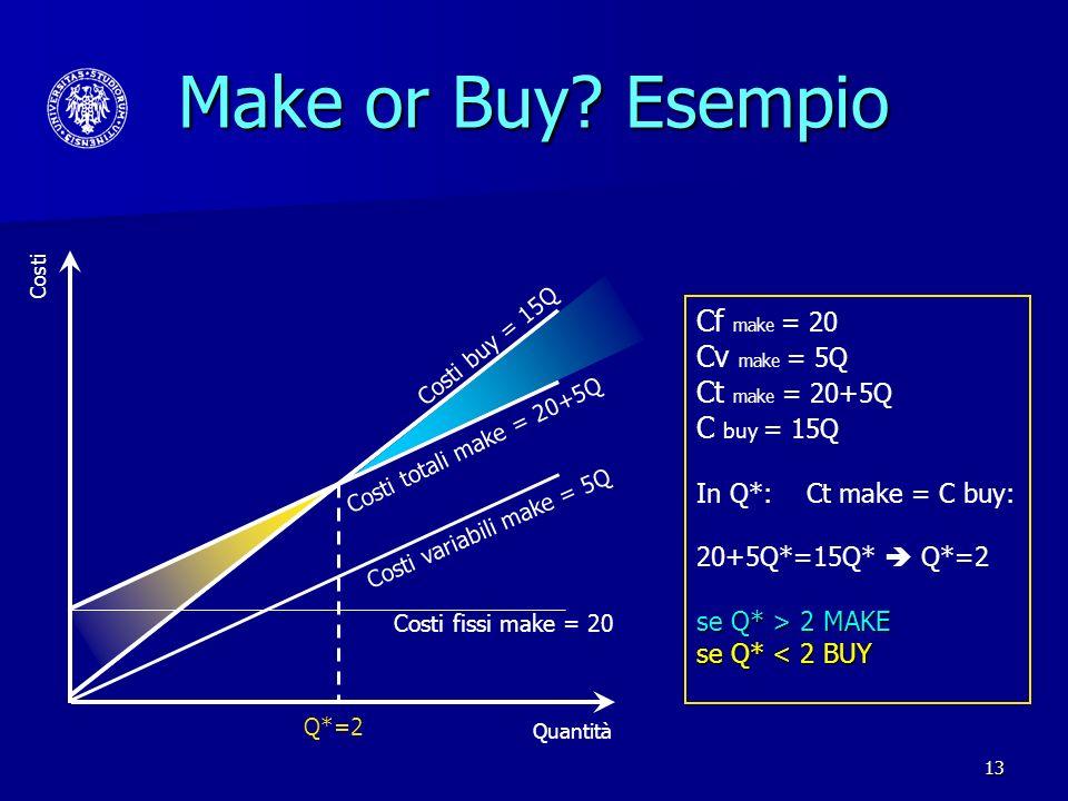 13 Make or Buy? Esempio Costi fissi make = 20 Costi variabili make = 5Q Costi totali make = 20+5Q Costi buy = 15Q Q*=2 Quantità Costi Cf make = 20 Cv