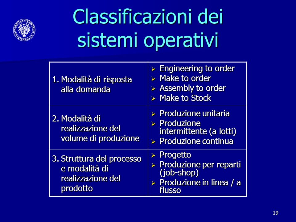 19 Classificazioni dei sistemi operativi 1.Modalità di risposta alla domanda Engineering to order Engineering to order Make to order Make to order Ass