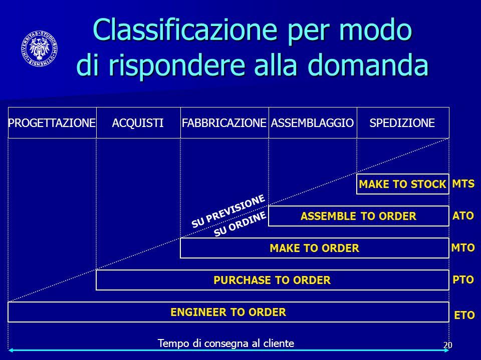 20 PROGETTAZIONE MAKE TO STOCK ASSEMBLE TO ORDER MAKE TO ORDER PURCHASE TO ORDER ENGINEER TO ORDER ACQUISTIFABBRICAZIONEASSEMBLAGGIOSPEDIZIONE Tempo d