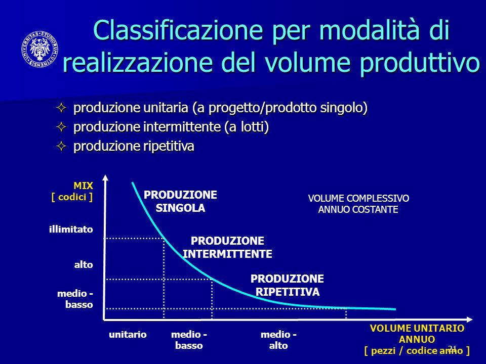 21 Classificazione per modalità di realizzazione del volume produttivo produzione unitaria (a progetto/prodotto singolo) produzione unitaria (a proget
