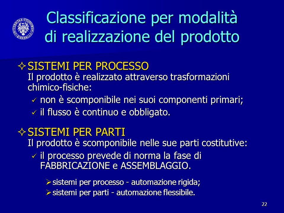 22 Classificazione per modalità di realizzazione del prodotto SISTEMI PER PROCESSO Il prodotto è realizzato attraverso trasformazioni chimico-fisiche: