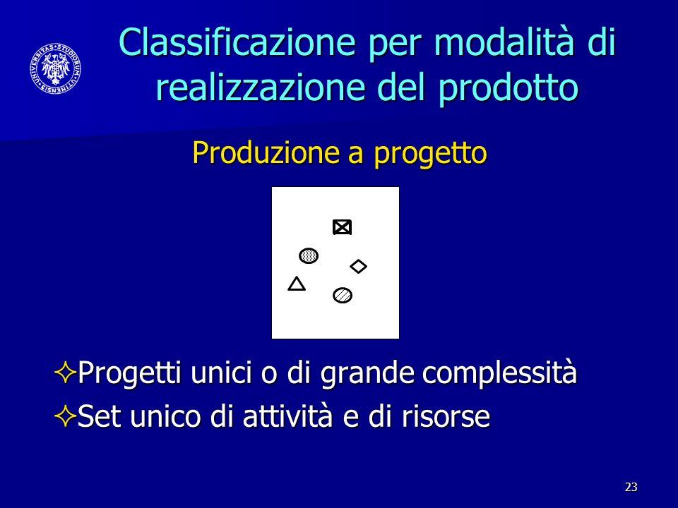 23 Classificazione per modalità di realizzazione del prodotto Progetti unici o di grande complessità Progetti unici o di grande complessità Set unico