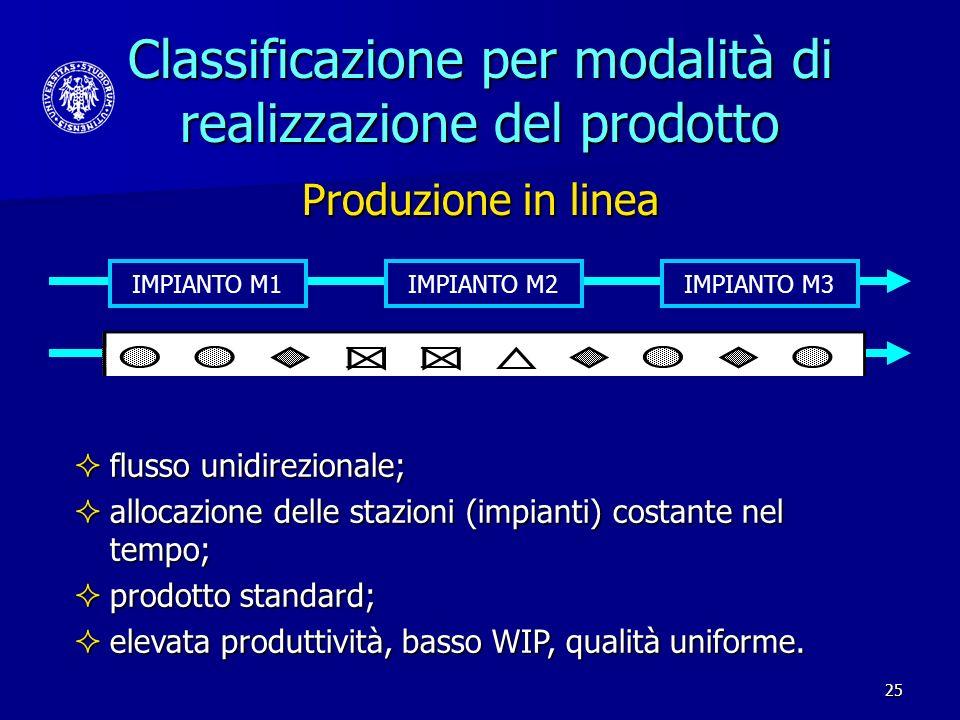 25 Classificazione per modalità di realizzazione del prodotto flusso unidirezionale; flusso unidirezionale; allocazione delle stazioni (impianti) cost