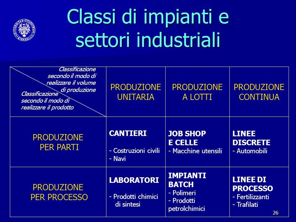 26 Classificazione secondo il modo di realizzare il prodotto Classificazione secondo il modo di realizzare il volume di produzione PRODUZIONE UNITARIA