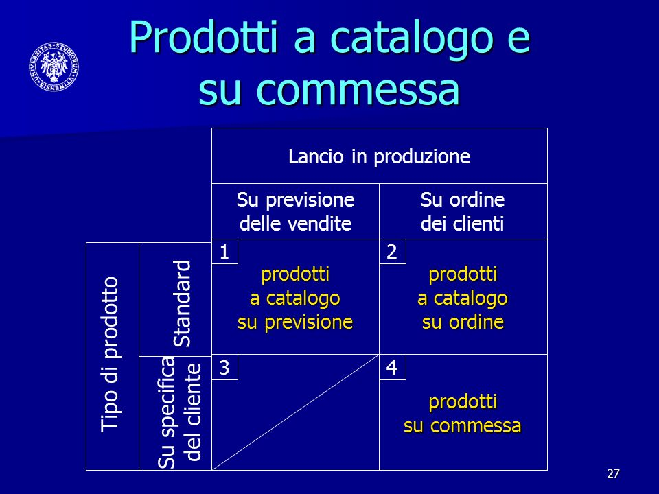 27 Prodotti a catalogo e su commessa Su previsione delle vendite Su ordine dei clienti Lancio in produzione prodotti a catalogo su previsione prodotti