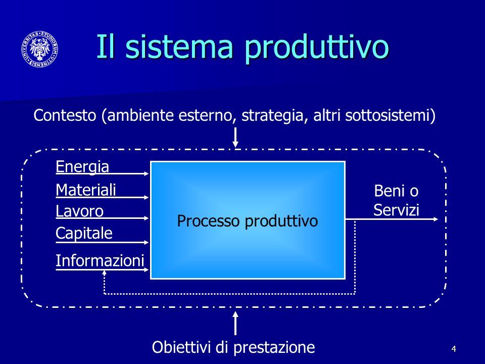 4 Informazioni Il sistema produttivo Energia Materiali Lavoro Capitale Beni o Servizi Processo produttivo Contesto (ambiente esterno, strategia, altri