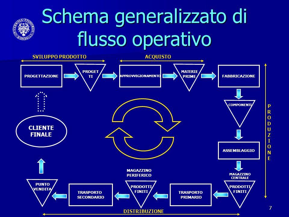 18 Politiche operative Lambiente di pianificazione (produzione su ordine o su previsione.