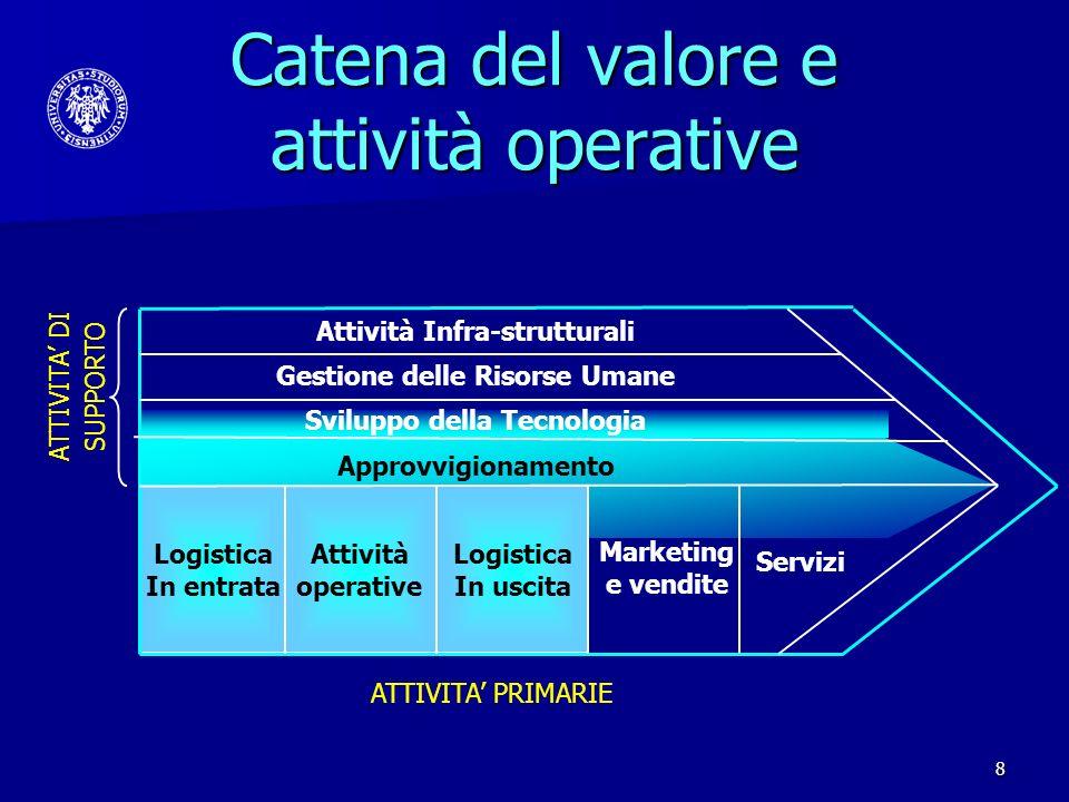 8 Catena del valore e attività operative Attività operative Logistica In uscita Logistica In entrata Marketing e vendite Servizi ATTIVITA PRIMARIE ATT