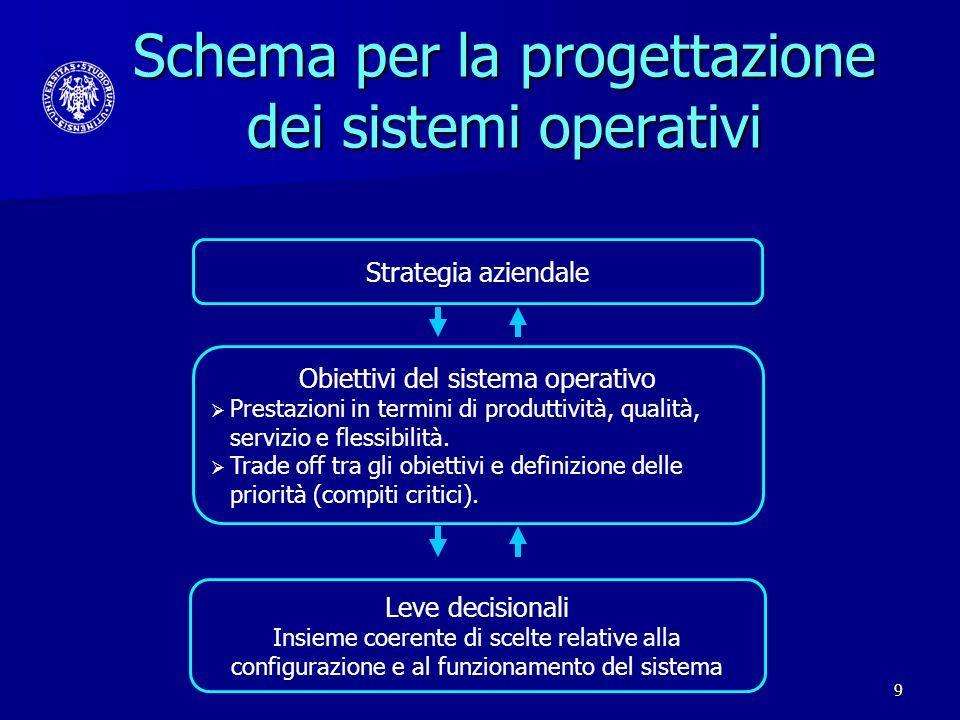 9 Schema per la progettazione dei sistemi operativi Leve decisionali Insieme coerente di scelte relative alla configurazione e al funzionamento del si