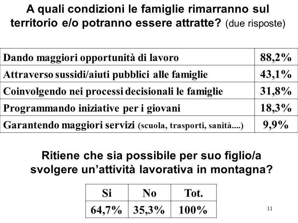 11 A quali condizioni le famiglie rimarranno sul territorio e/o potranno essere attratte? (due risposte) Dando maggiori opportunità di lavoro 88,2% At