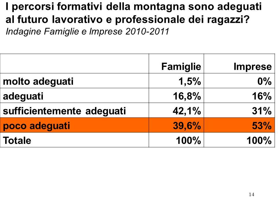 14 FamiglieImprese molto adeguati1,5%0% adeguati16,8%16% sufficientemente adeguati42,1%31% poco adeguati39,6%53% Totale100% I percorsi formativi della