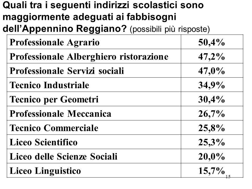 15 Quali tra i seguenti indirizzi scolastici sono maggiormente adeguati ai fabbisogni dellAppennino Reggiano? (possibili più risposte) Professionale A
