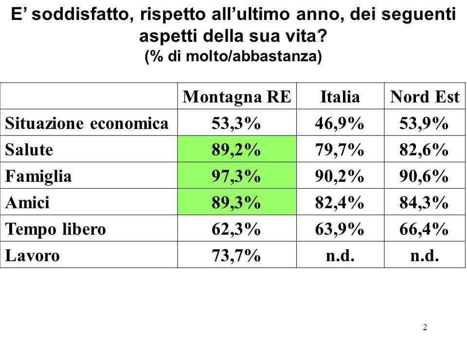 2 E soddisfatto, rispetto allultimo anno, dei seguenti aspetti della sua vita? (% di molto/abbastanza) Montagna REItaliaNord Est Situazione economica5