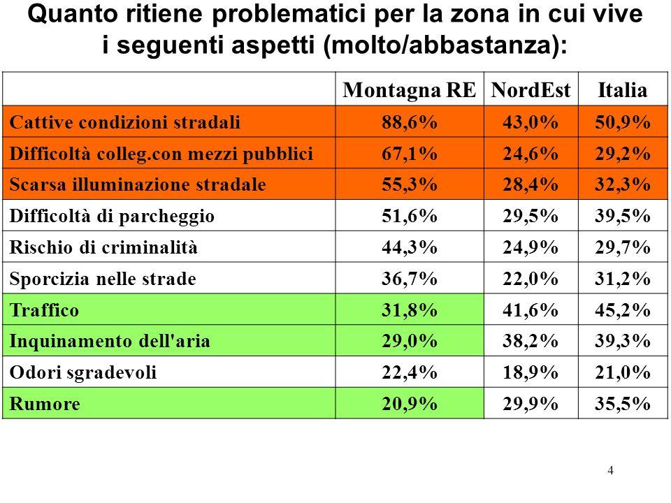 4 Quanto ritiene problematici per la zona in cui vive i seguenti aspetti (molto/abbastanza): Montagna RENordEstItalia Cattive condizioni stradali88,6%43,0%50,9% Difficoltà colleg.con mezzi pubblici67,1%24,6%29,2% Scarsa illuminazione stradale55,3%28,4%32,3% Difficoltà di parcheggio51,6%29,5%39,5% Rischio di criminalità44,3%24,9%29,7% Sporcizia nelle strade36,7%22,0%31,2% Traffico31,8%41,6%45,2% Inquinamento dell aria29,0%38,2%39,3% Odori sgradevoli22,4%18,9%21,0% Rumore20,9%29,9%35,5%