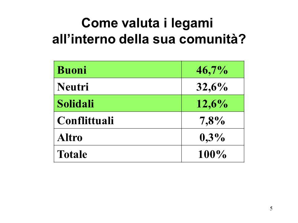 5 Come valuta i legami allinterno della sua comunità? Buoni46,7% Neutri32,6% Solidali12,6% Conflittuali7,8% Altro0,3% Totale100%