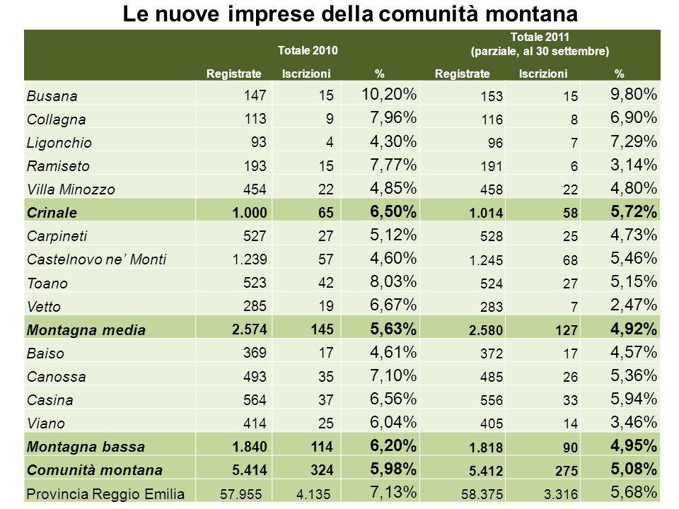 Le nuove imprese della comunità montana Fonte: Registro Imprese Camera di Commercio di Reggio Emilia, Unioncamere – Infocamere Totale 2010 Totale 2011 (parziale, al 30 settembre) RegistrateIscrizioni%RegistrateIscrizioni% Busana 147 15 10,20% 15315 9,80% Collagna 113 9 7,96% 1168 6,90% Ligonchio 93 4 4,30% 967 7,29% Ramiseto 193 15 7,77% 1916 3,14% Villa Minozzo 454 22 4,85% 45822 4,80% Crinale 1.000 65 6,50% 1.01458 5,72% Carpineti 527 27 5,12% 52825 4,73% Castelnovo ne Monti 1.239 57 4,60% 1.24568 5,46% Toano 523 42 8,03% 52427 5,15% Vetto 285 19 6,67% 2837 2,47% Montagna media 2.574 145 5,63% 2.580127 4,92% Baiso 369 17 4,61% 37217 4,57% Canossa 493 35 7,10% 48526 5,36% Casina 564 37 6,56% 55633 5,94% Viano 414 25 6,04% 40514 3,46% Montagna bassa 1.840 114 6,20% 1.81890 4,95% Comunità montana 5.414 324 5,98% 5.412275 5,08% Provincia Reggio Emilia 57.955 4.135 7,13% 58.3753.316 5,68%