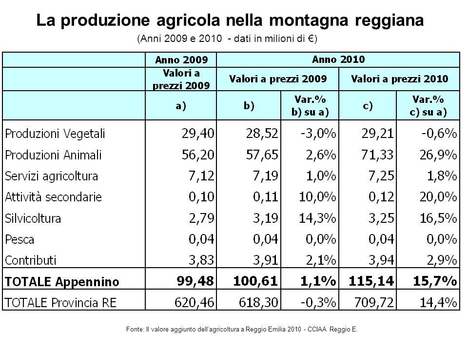 La produzione agricola nella montagna reggiana Fonte: Il valore aggiunto dell agricoltura a Reggio Emilia 2010 - CCIAA Reggio E.