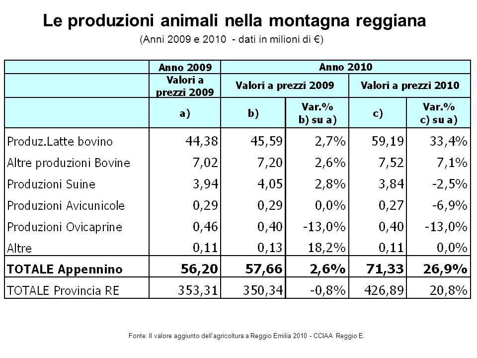 Le produzioni animali nella montagna reggiana Fonte: Il valore aggiunto dell agricoltura a Reggio Emilia 2010 - CCIAA Reggio E.