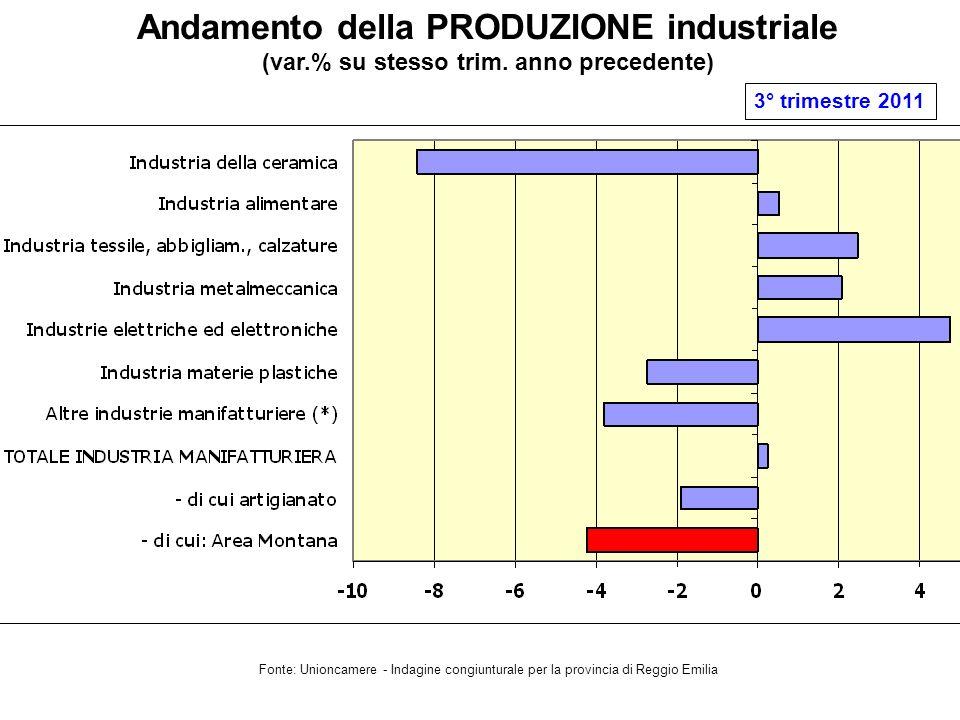 Andamento della PRODUZIONE industriale (var.% su stesso trim.