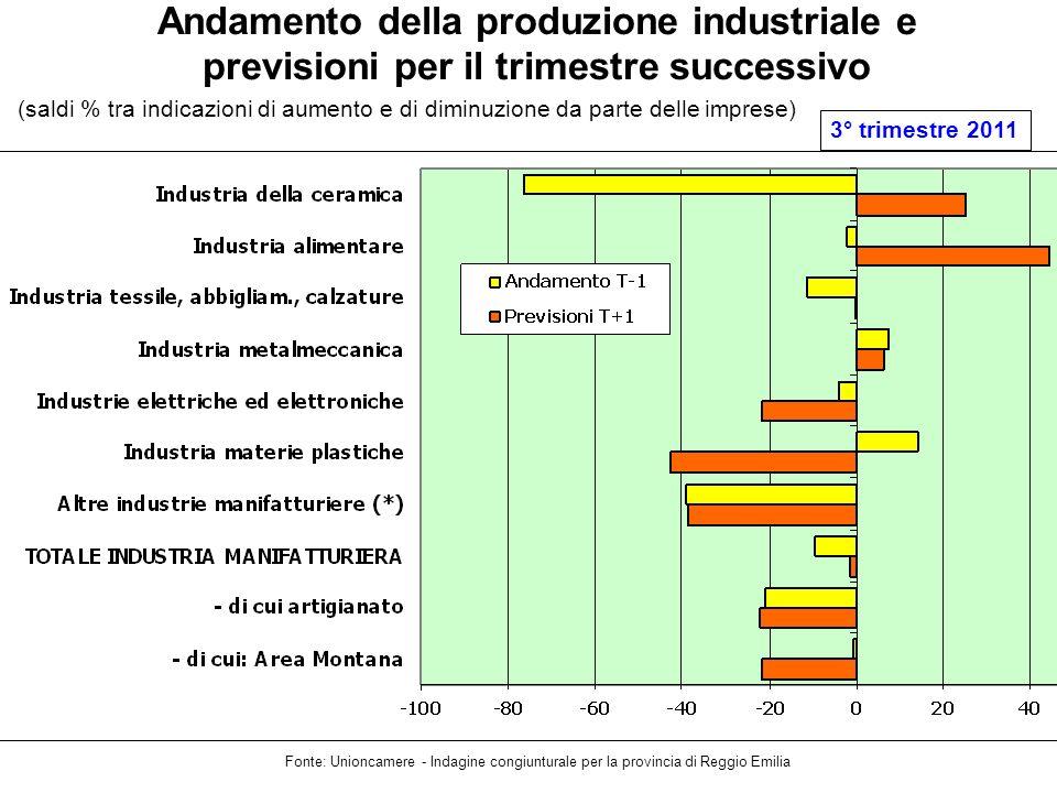Andamento della produzione industriale e previsioni per il trimestre successivo Fonte: Unioncamere - Indagine congiunturale per la provincia di Reggio Emilia 3° trimestre 2011 (saldi % tra indicazioni di aumento e di diminuzione da parte delle imprese)