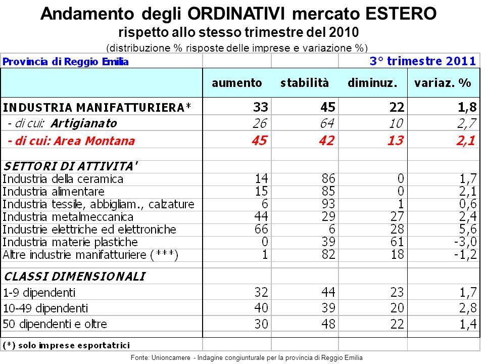 Andamento degli ORDINATIVI mercato ESTERO rispetto allo stesso trimestre del 2010 Fonte: Unioncamere - Indagine congiunturale per la provincia di Reggio Emilia (distribuzione % risposte delle imprese e variazione %)