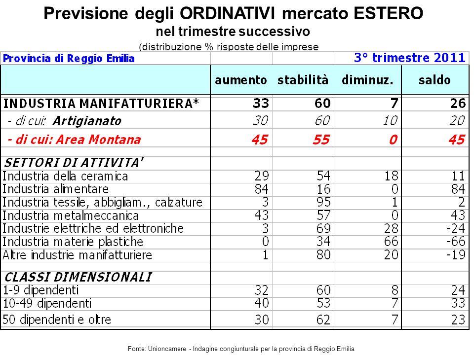 Previsione degli ORDINATIVI mercato ESTERO nel trimestre successivo Fonte: Unioncamere - Indagine congiunturale per la provincia di Reggio Emilia (distribuzione % risposte delle imprese