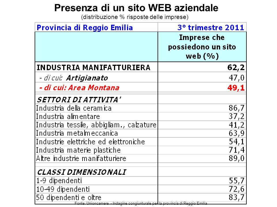 Presenza di un sito WEB aziendale Fonte: Unioncamere - Indagine congiunturale per la provincia di Reggio Emilia (distribuzione % risposte delle imprese)
