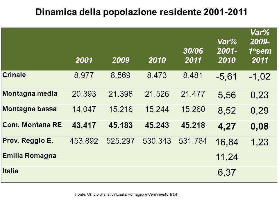 Dinamica della popolazione residente 2001-2011 Fonte: Ufficio Statistica Emilia Romagna e Censimento Istat 200120092010 30/06 2011 Var% 2001- 2010 Var% 2009- 1°sem 2011 Crinale 8.9778.5698.4738.481 -5,61-1,02 Montagna media 20.39321.39821.52621.477 5,560,23 Montagna bassa 14.04715.21615.24415.260 8,520,29 Com.