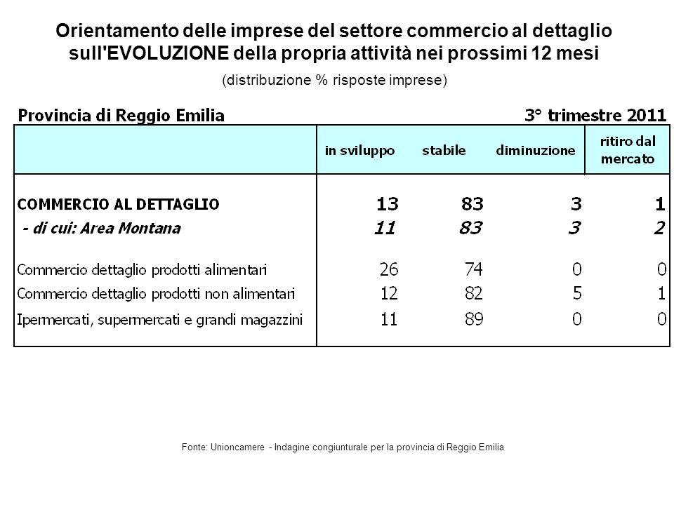 Orientamento delle imprese del settore commercio al dettaglio sull EVOLUZIONE della propria attività nei prossimi 12 mesi Fonte: Unioncamere - Indagine congiunturale per la provincia di Reggio Emilia (distribuzione % risposte imprese)