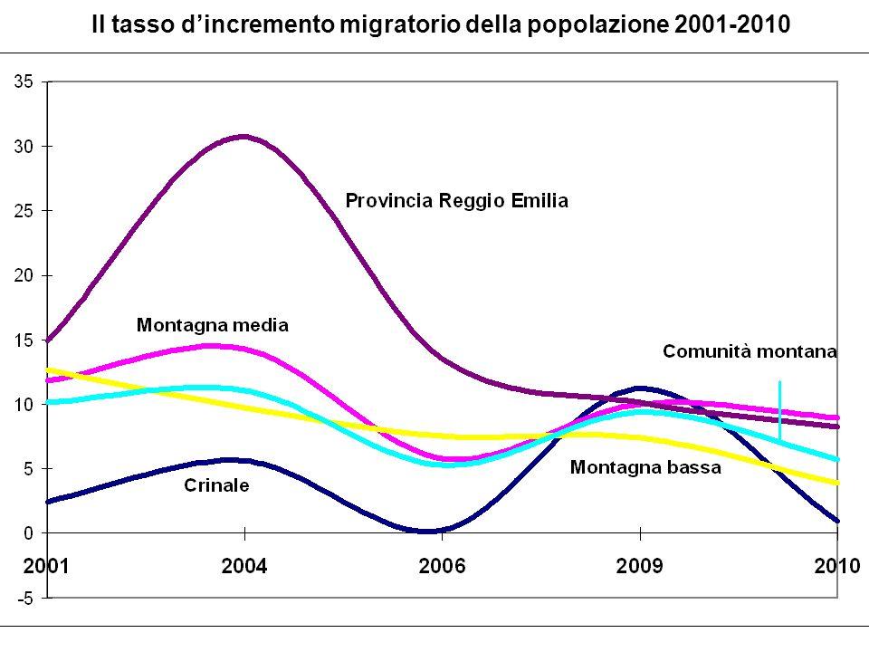 Il tasso dincremento migratorio della popolazione 2001-2010