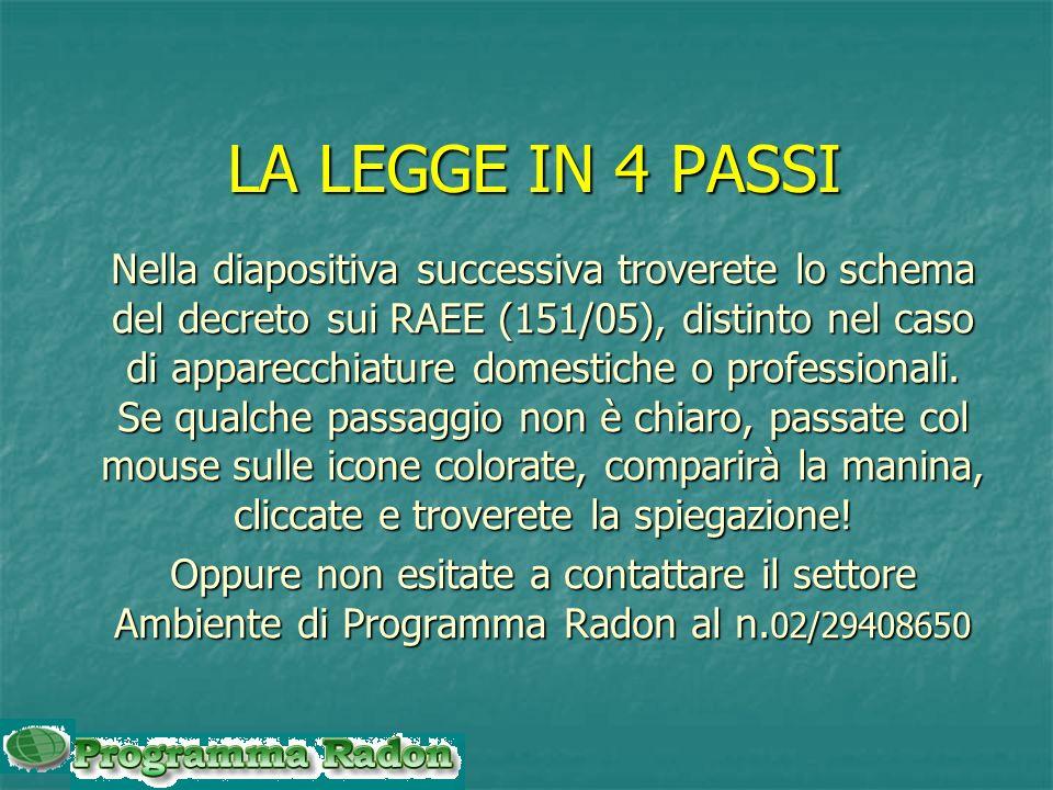 LA LEGGE IN 4 PASSI Nella diapositiva successiva troverete lo schema del decreto sui RAEE (151/05), distinto nel caso di apparecchiature domestiche o professionali.