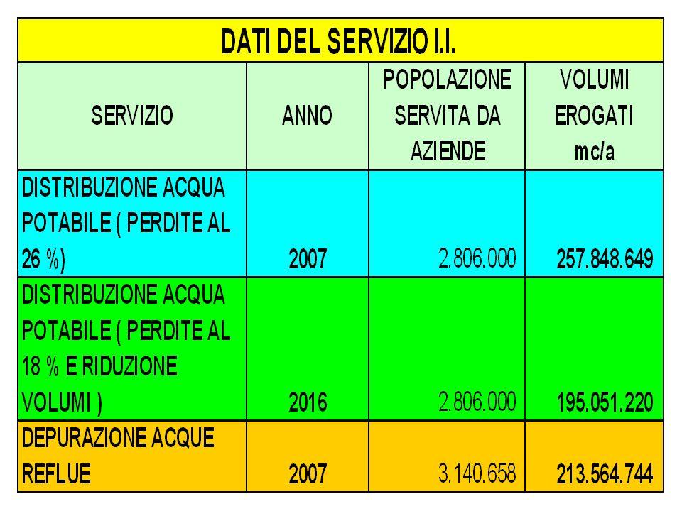 GLI INVESTIMENTI PROGRAMMATI (in /mil.) PER IL TRIENNIO 2006 - 2008
