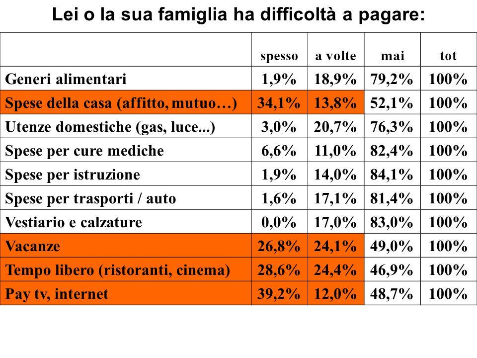 Lei o la sua famiglia ha difficoltà a pagare: spessoa voltemaitot Generi alimentari1,9%18,9%79,2%100% Spese della casa (affitto, mutuo…)34,1%13,8%52,1%100% Utenze domestiche (gas, luce...)3,0%20,7%76,3%100% Spese per cure mediche6,6%11,0%82,4%100% Spese per istruzione1,9%14,0%84,1%100% Spese per trasporti / auto1,6%17,1%81,4%100% Vestiario e calzature0,0%17,0%83,0%100% Vacanze26,8%24,1%49,0%100% Tempo libero (ristoranti, cinema)28,6%24,4%46,9%100% Pay tv, internet39,2%12,0%48,7%100%