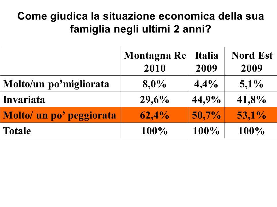Come giudica la situazione economica della sua famiglia negli ultimi 2 anni? Montagna Re 2010 Italia 2009 Nord Est 2009 Molto/un pomigliorata8,0%4,4%5