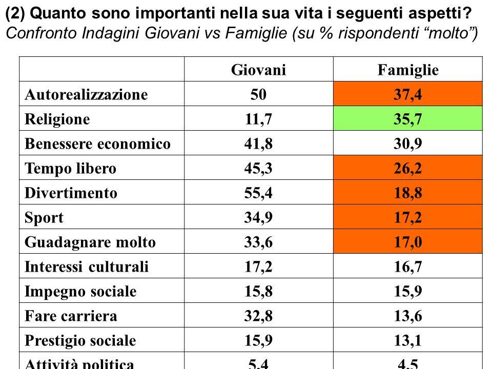(2) Quanto sono importanti nella sua vita i seguenti aspetti? Confronto Indagini Giovani vs Famiglie (su % rispondenti molto) GiovaniFamiglie Autoreal