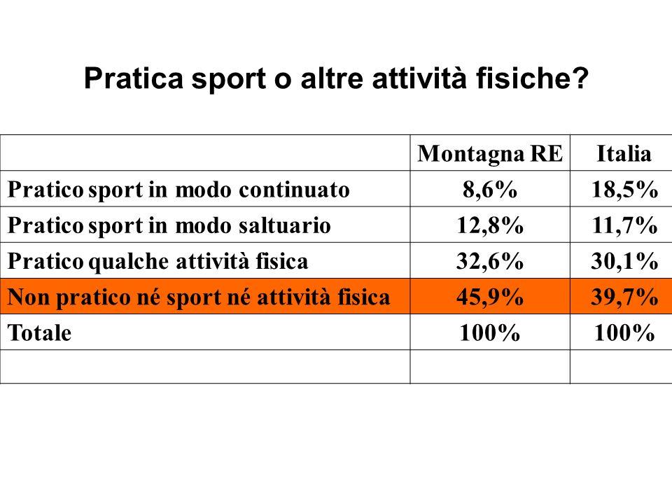 Montagna REItalia Pratico sport in modo continuato8,6%18,5% Pratico sport in modo saltuario12,8%11,7% Pratico qualche attività fisica32,6%30,1% Non pratico né sport né attività fisica45,9%39,7% Totale100% Pratica sport o altre attività fisiche?