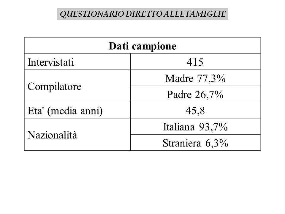 QUESTIONARIO DIRETTO ALLE FAMIGLIE Dati campione Intervistati415 Compilatore Madre 77,3% Padre 26,7% Eta' (media anni)45,8 Nazionalità Italiana 93,7%