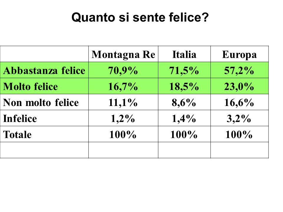 Quanto si sente felice? Montagna ReItaliaEuropa Abbastanza felice70,9%71,5%57,2% Molto felice16,7%18,5%23,0% Non molto felice11,1%8,6%16,6% Infelice1,
