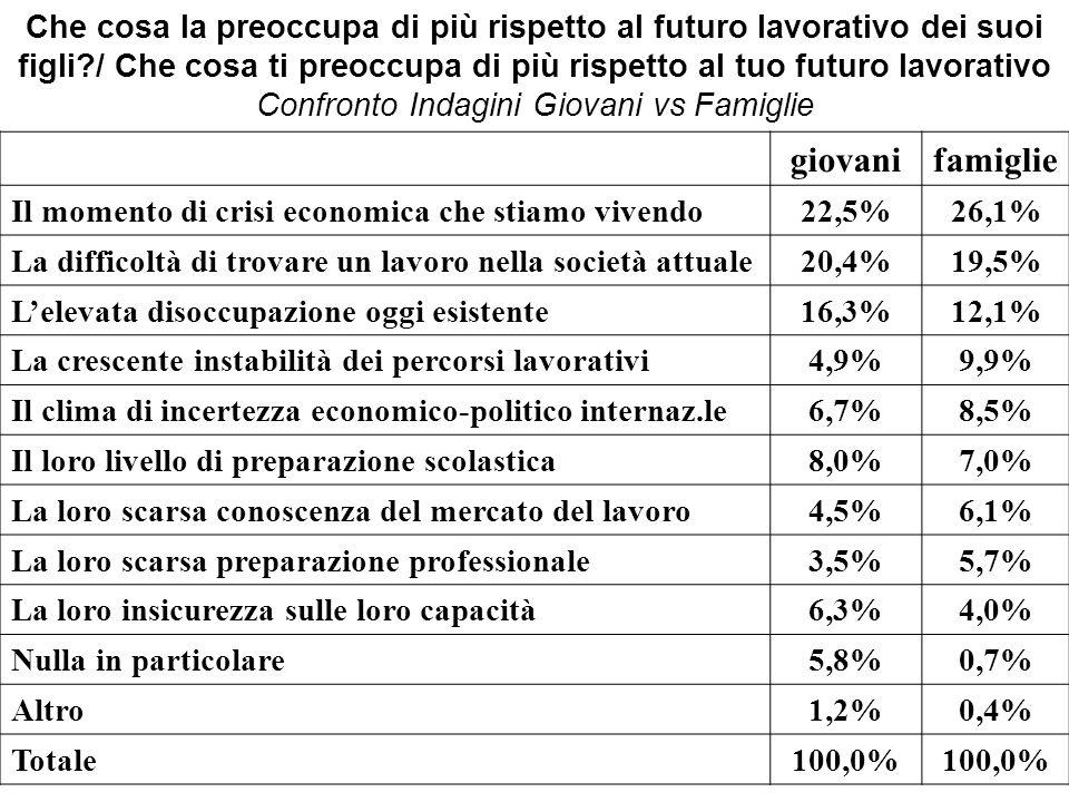 Che cosa la preoccupa di più rispetto al futuro lavorativo dei suoi figli?/ Che cosa ti preoccupa di più rispetto al tuo futuro lavorativo Confronto Indagini Giovani vs Famiglie giovanifamiglie Il momento di crisi economica che stiamo vivendo22,5%26,1% La difficoltà di trovare un lavoro nella società attuale20,4%19,5% Lelevata disoccupazione oggi esistente16,3%12,1% La crescente instabilità dei percorsi lavorativi4,9%9,9% Il clima di incertezza economico-politico internaz.le6,7%8,5% Il loro livello di preparazione scolastica8,0%7,0% La loro scarsa conoscenza del mercato del lavoro4,5%6,1% La loro scarsa preparazione professionale3,5%5,7% La loro insicurezza sulle loro capacità6,3%4,0% Nulla in particolare5,8%0,7% Altro1,2%0,4% Totale100,0%
