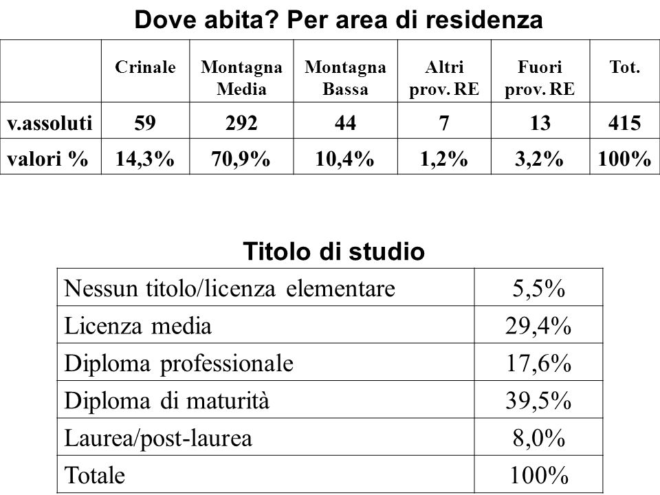 Dove abita? Per area di residenza CrinaleMontagna Media Montagna Bassa Altri prov. RE Fuori prov. RE Tot. v.assoluti5929244713415 valori %14,3%70,9%10