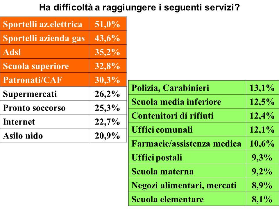 Ha difficoltà a raggiungere i seguenti servizi? Sportelli az.elettrica51,0% Sportelli azienda gas43,6% Adsl35,2% Scuola superiore32,8% Patronati/CAF30