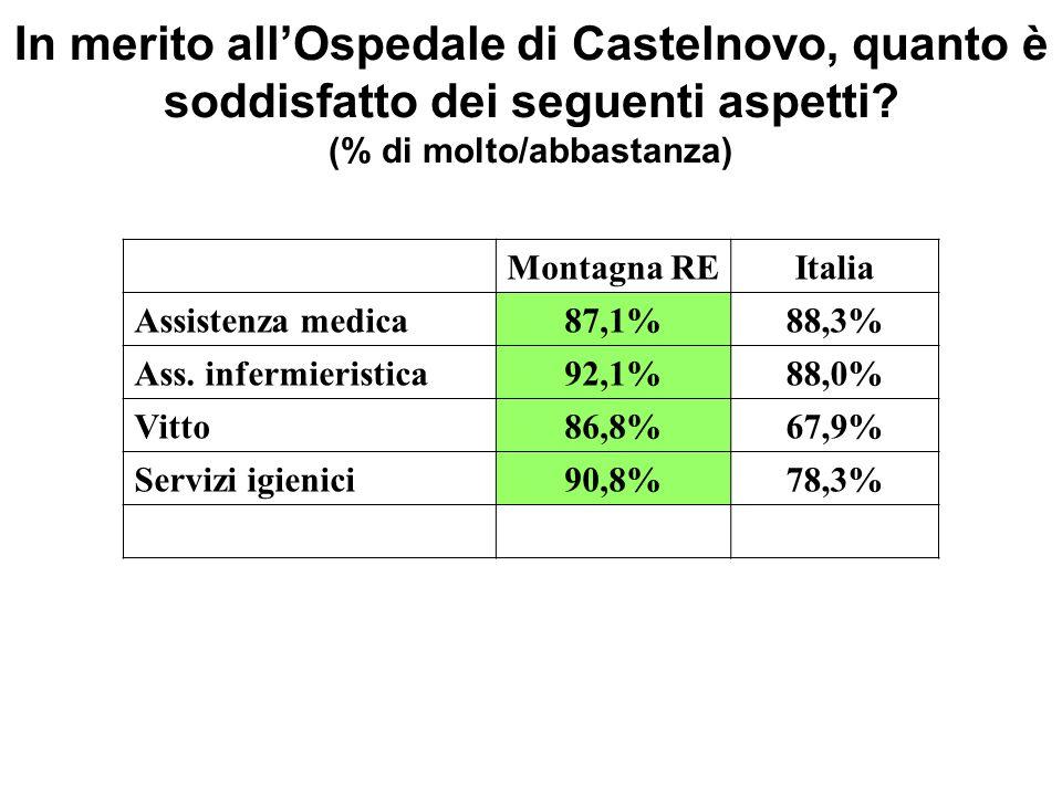 In merito allOspedale di Castelnovo, quanto è soddisfatto dei seguenti aspetti? (% di molto/abbastanza) Montagna REItalia Assistenza medica87,1%88,3%