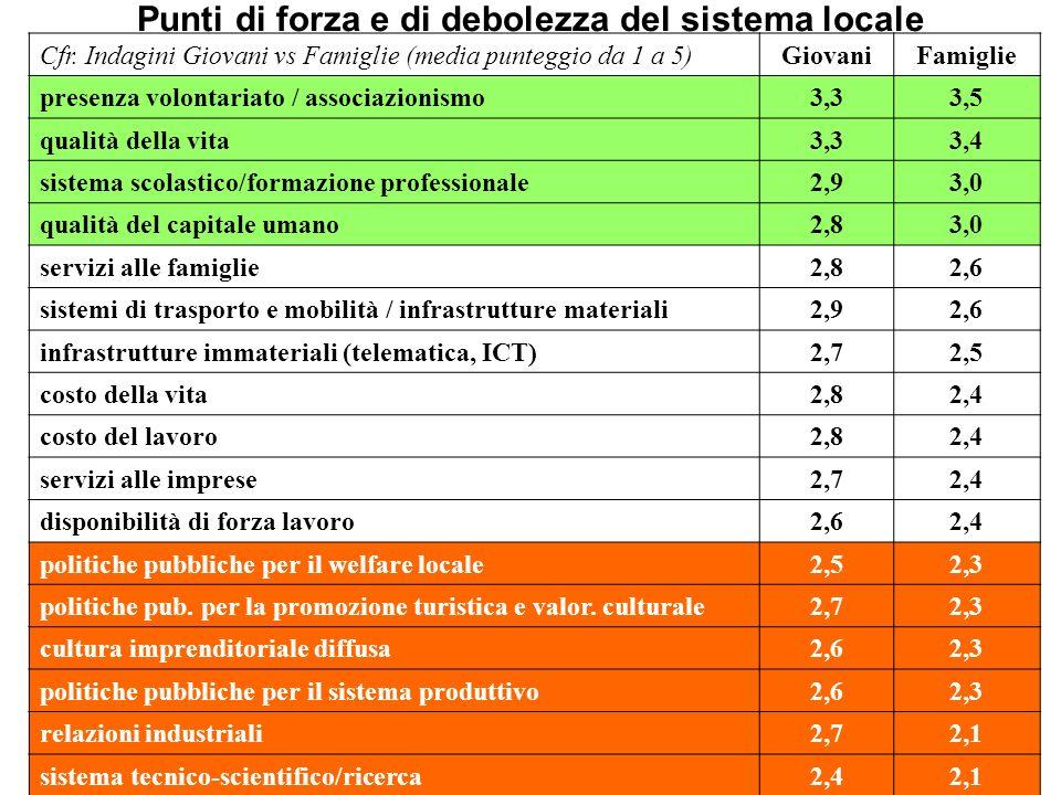 Punti di forza e di debolezza del sistema locale Cfr. Indagini Giovani vs Famiglie (media punteggio da 1 a 5)GiovaniFamiglie presenza volontariato / a