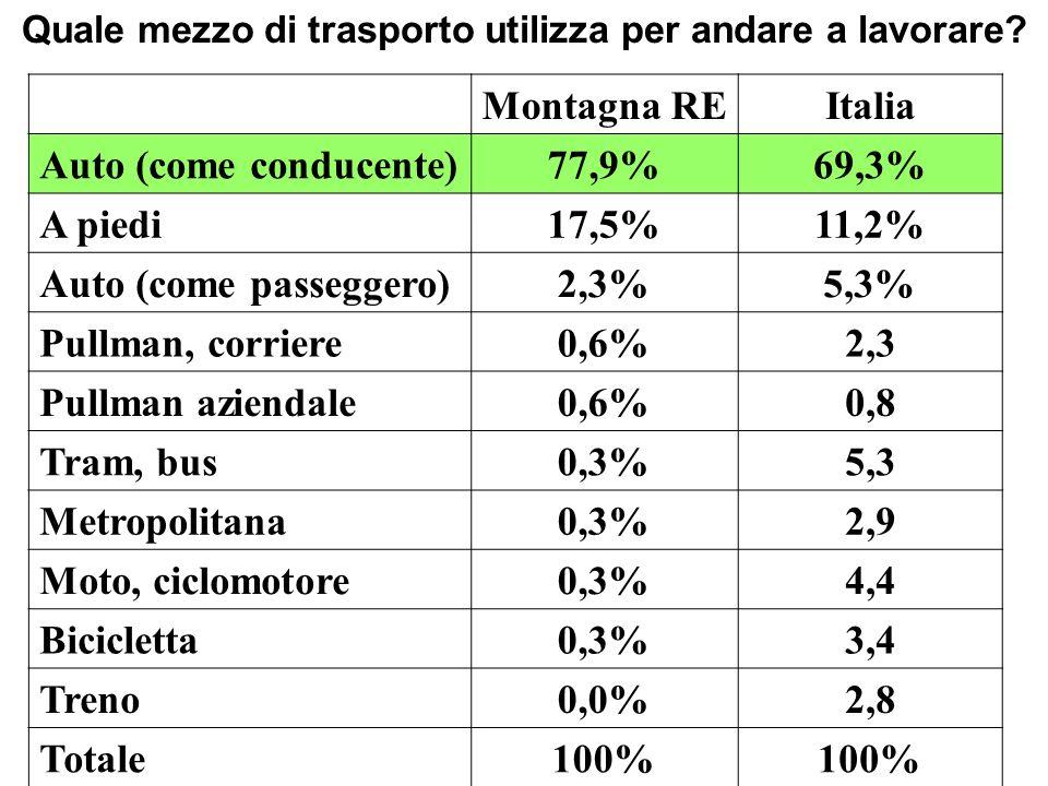 Montagna REItalia Auto (come conducente)77,9%69,3% A piedi17,5%11,2% Auto (come passeggero)2,3%5,3% Pullman, corriere0,6%2,3 Pullman aziendale0,6%0,8 Tram, bus0,3%5,3 Metropolitana0,3%2,9 Moto, ciclomotore0,3%4,4 Bicicletta0,3%3,4 Treno0,0%2,8 Totale100% Quale mezzo di trasporto utilizza per andare a lavorare?