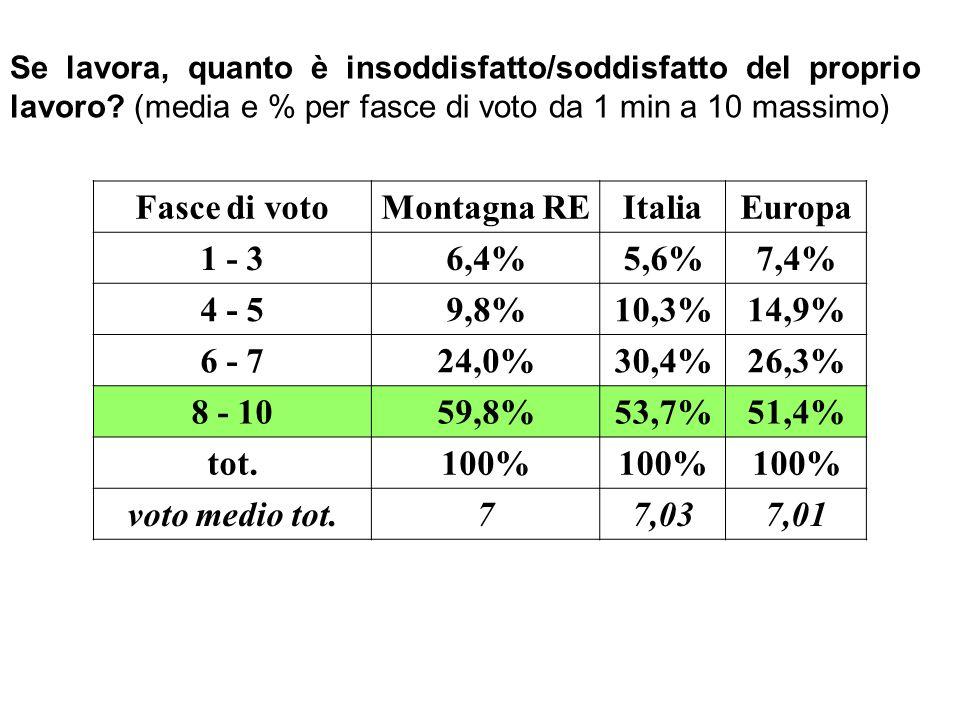 Se lavora, quanto è insoddisfatto/soddisfatto del proprio lavoro? (media e % per fasce di voto da 1 min a 10 massimo) Fasce di votoMontagna REItaliaEu